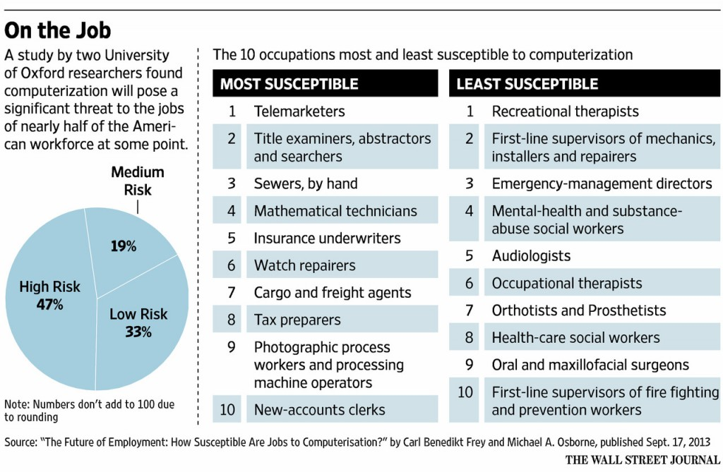 Jobs-at-risk-from-robot-automation-1024x669