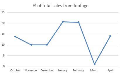 footage sales